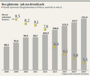 Wykres - Rynek żywności bezglutenowej w Polsce